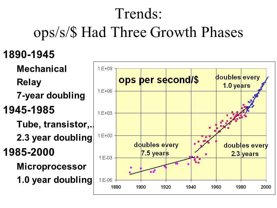 Trends: ops/s/$ Had Three Growth Phases 1890-1945 Mechanical Relay 7-year doubling 1945-1985 Tube, transistor,..