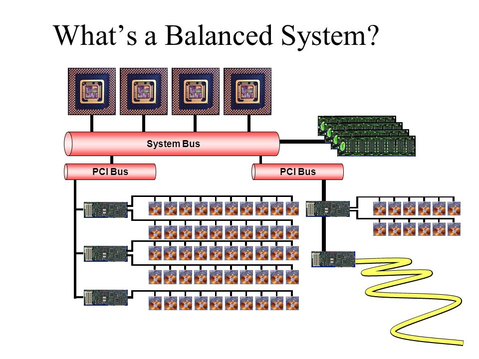 System Bus PCI Bus Whats a Balanced System