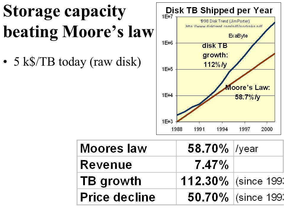 Storage capacity beating Moores law 5 k$/TB today (raw disk)