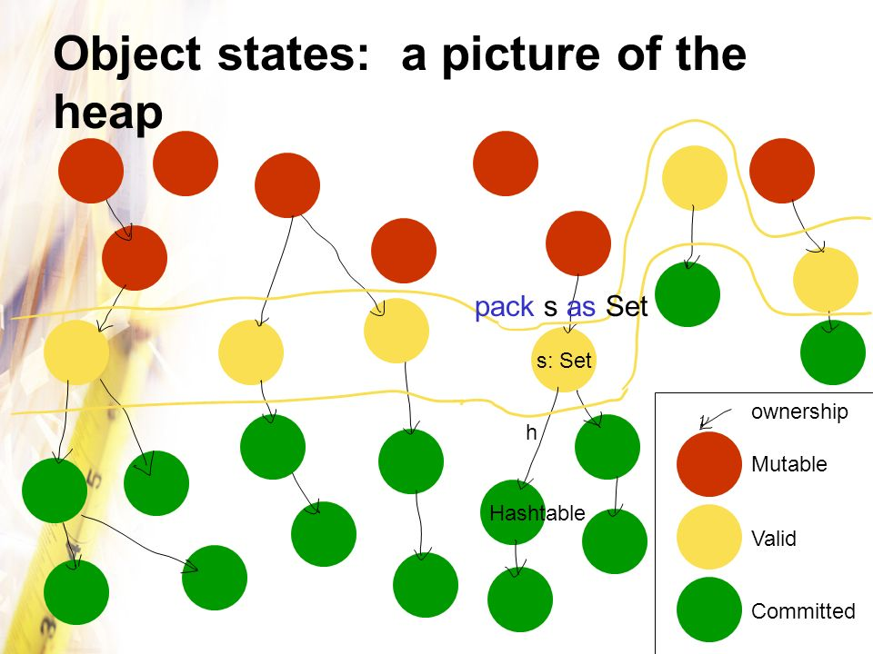 Object states: a picture of the heap Mutable Valid Committed s: Set Hashtable ownership h pack s as Set