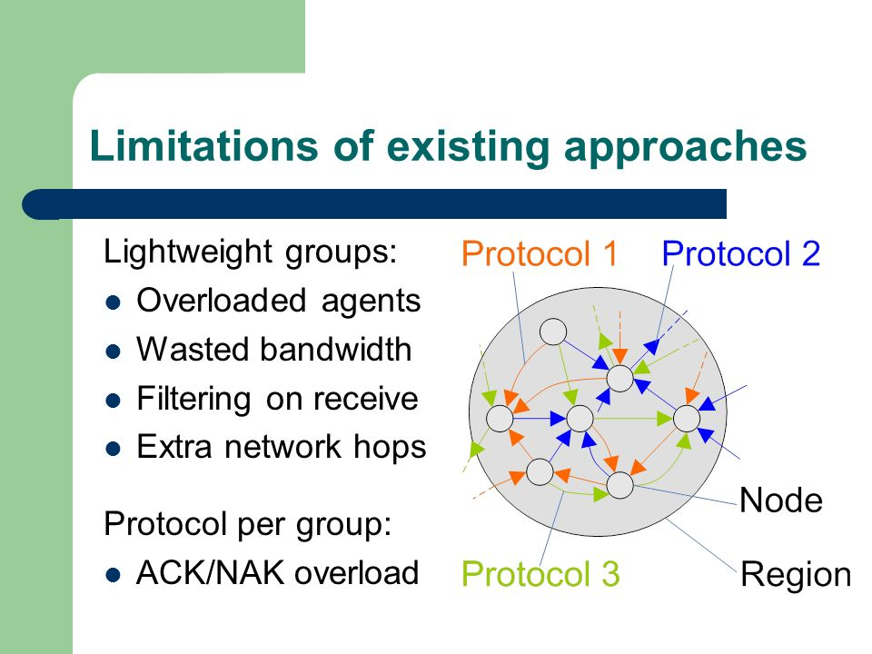 Limitations of existing approaches Lightweight groups: Overloaded agents Wasted bandwidth Filtering on receive Extra network hops Protocol per group: ACK/NAK overload
