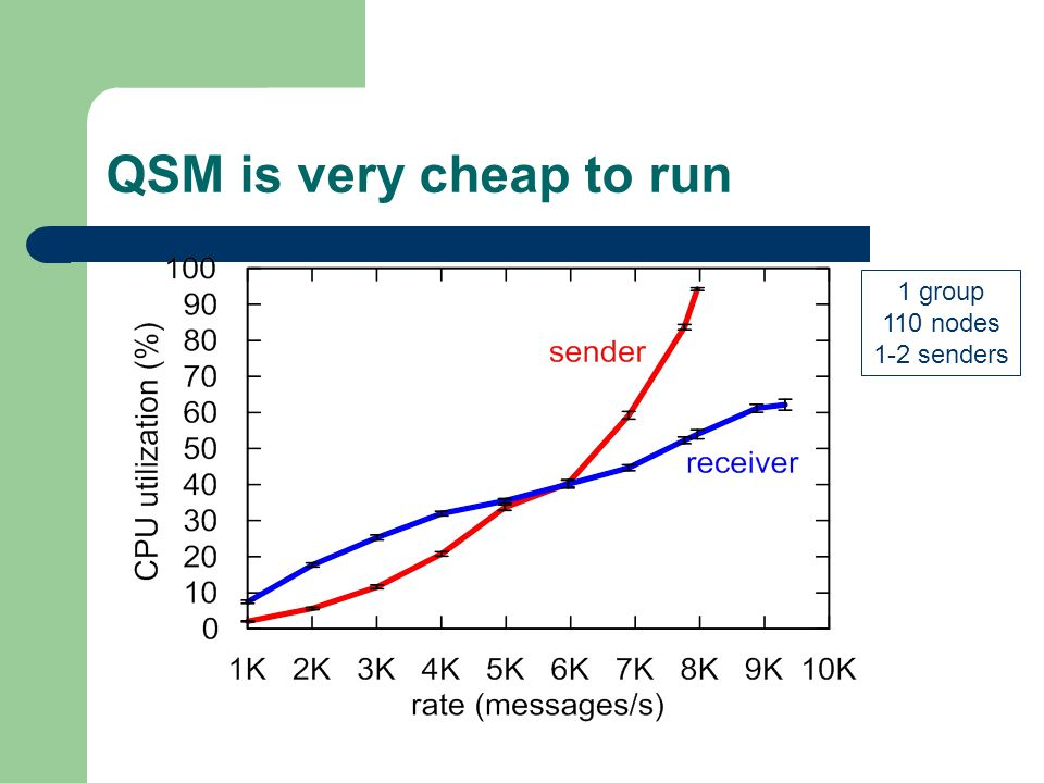 QSM is very cheap to run 1 group 110 nodes 1-2 senders