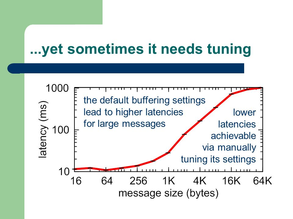 ...yet sometimes it needs tuning the default buffering settings lead to higher latencies for large messages lower latencies achievable via manually tuning its settings