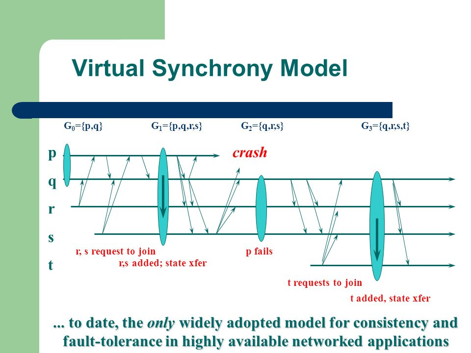 Virtual Synchrony Model crash G 0 ={p,q} G 1 ={p,q,r,s} G 2 ={q,r,s} G 3 ={q,r,s,t} pqrstpqrst r, s request to join r,s added; state xfer t added, state xfer t requests to join p fails...