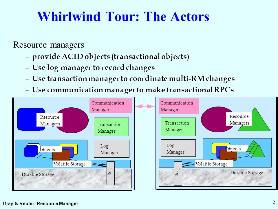 Gray & Reuter: Resource Manager 2 Whirlwind Tour: The Actors Resource managers – provide ACID objects (transactional objects) – Use log manager to record changes – Use transaction manager to coordinate multi-RM changes – Use communication manager to make transactional RPCs Transaction Manager Log Manager Log Objects Resource Managers Objects Resource Managers Volatile Storage Durable Storage Volatile Storage Durable Storage Communication Manager Transaction Manager Log Manager Communication Manager Log