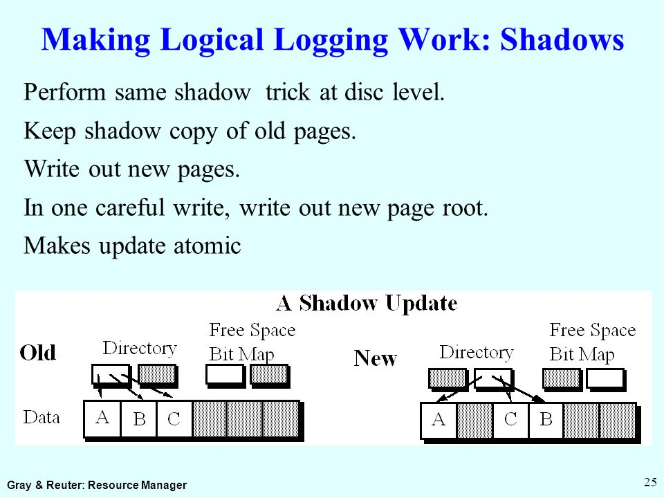 Gray & Reuter: Resource Manager 25 Making Logical Logging Work: Shadows Perform same shadow trick at disc level.