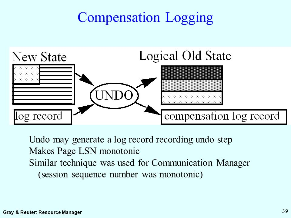Gray & Reuter: Resource Manager 39 Compensation Logging Undo may generate a log record recording undo step Makes Page LSN monotonic Similar technique was used for Communication Manager (session sequence number was monotonic)