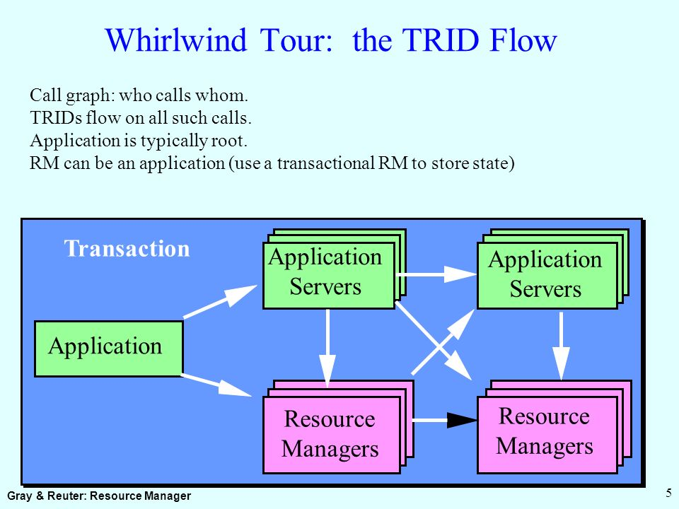 Gray & Reuter: Resource Manager 5 Whirlwind Tour: the TRID Flow Call graph: who calls whom.
