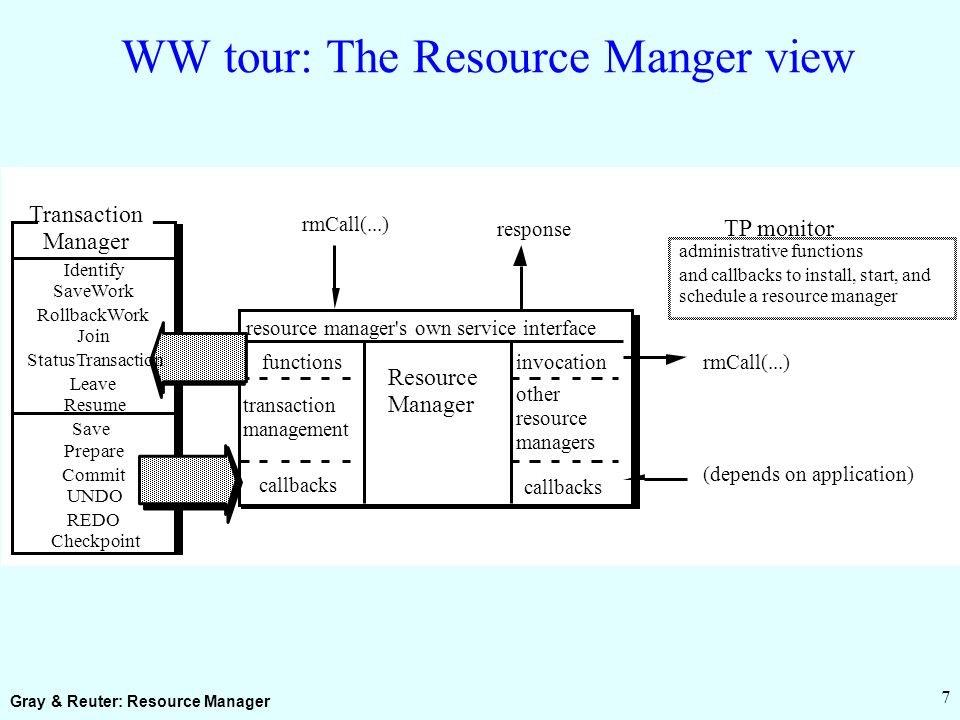 Gray & Reuter: Resource Manager 7 WW tour: The Resource Manger view Resource Manager resource manager s own service interface rmCall(...) transaction management other resource managers rmCall(...) TP monitor administrative functions and callbacks to install, start, and schedule a resource manager response invocation callbacks (depends on application) Save Prepare Commit UNDO REDO Checkpoint Transaction Manager functions callbacks Identify SaveWork RollbackWork Join StatusTransaction Leave Resume