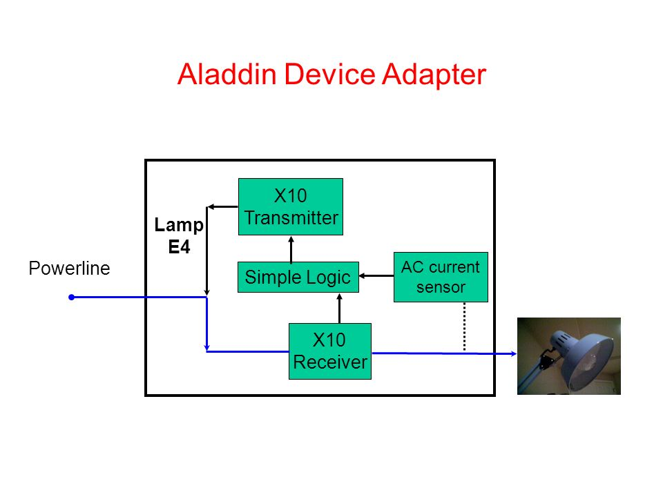 X10 Transmitter AC current sensor Simple Logic X10 Receiver Powerline Aladdin Device Adapter Lamp E4
