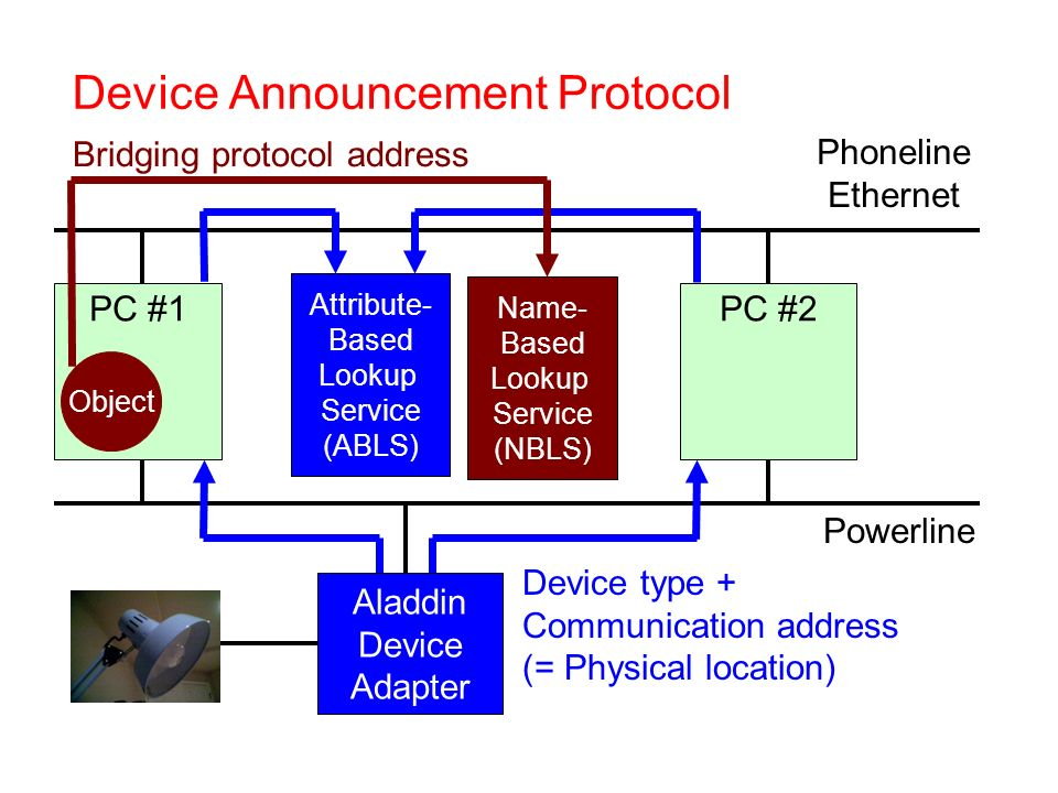 Powerline PC #1PC #2 Phoneline Ethernet Attribute- Based Lookup Service (ABLS) Aladdin Device Adapter Device type + Communication address (= Physical location) Name- Based Lookup Service (NBLS) Bridging protocol address Object Device Announcement Protocol
