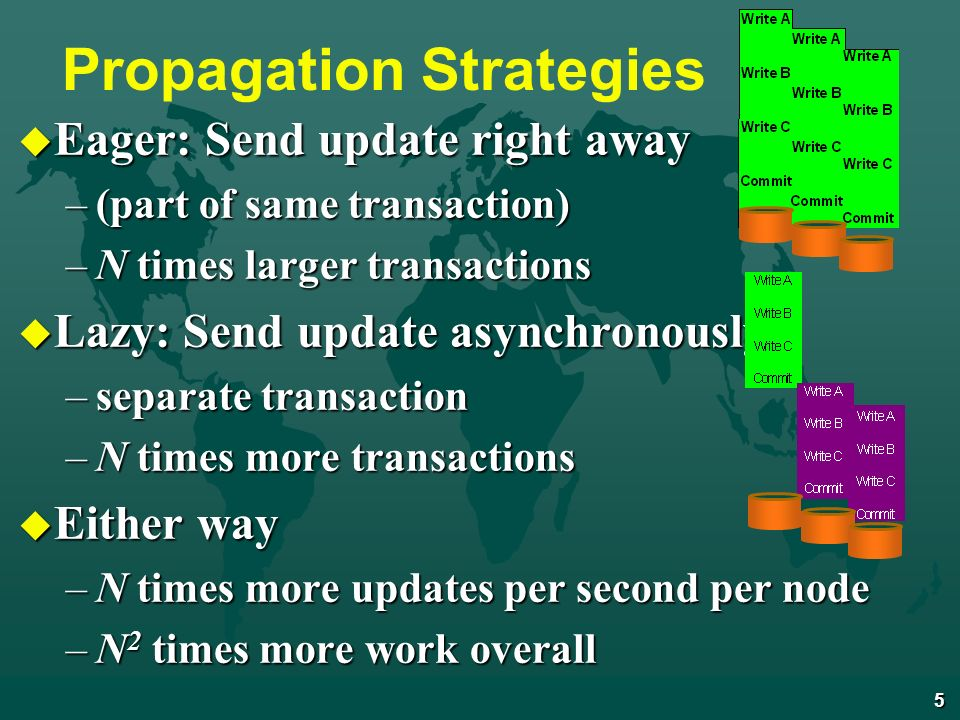 5 Propagation Strategies u Eager: Send update right away –(part of same transaction) –N times larger transactions u Lazy: Send update asynchronously –separate transaction –N times more transactions u Either way –N times more updates per second per node –N 2 times more work overall
