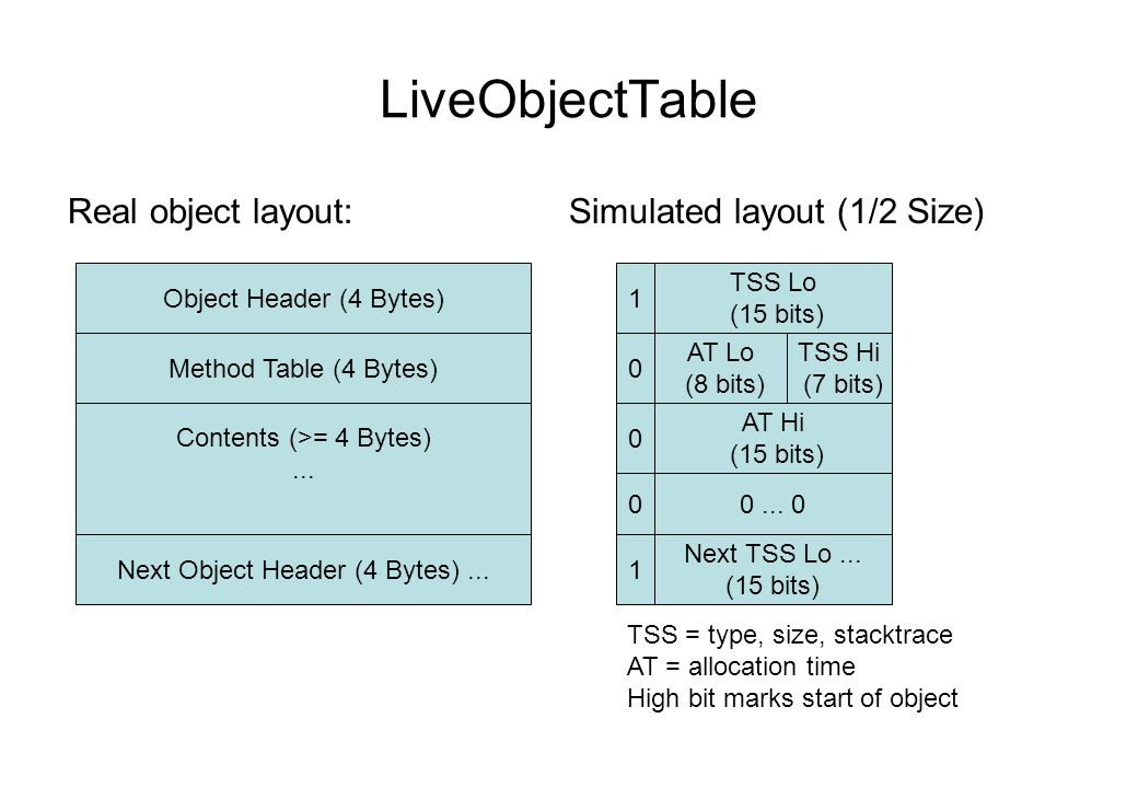 LiveObjectTable Real object layout: Simulated layout (1/2 Size) Object Header (4 Bytes) Method Table (4 Bytes) Contents (>= 4 Bytes)...