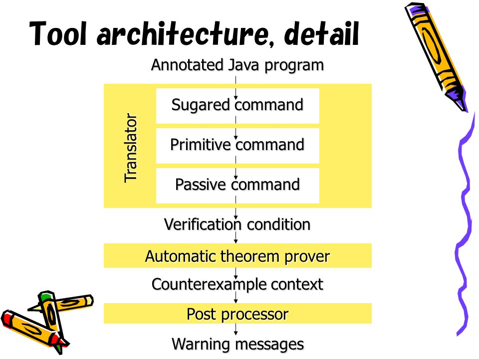 Tool architecture, detail Annotated Java program Verification condition Counterexample context Warning messages Automatic theorem prover Post processor Sugared command Primitive command Passive command Translator