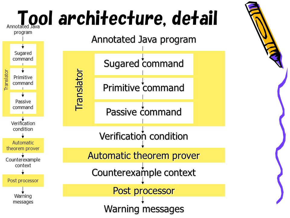 Annotated Java program Verification condition Counterexample context Warning messages Automatic theorem prover Post processor Sugared command Primitive command Passive command Translator Tool architecture, detail Annotated Java program Verification condition Counterexample context Warning messages Automatic theorem prover Post processor Sugared command Primitive command Passive command Translator