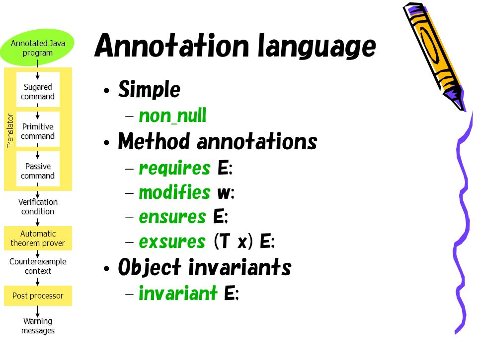 Annotated Java program Verification condition Counterexample context Warning messages Automatic theorem prover Post processor Sugared command Primitive command Passive command Translator Annotation language Simple – non_null Method annotations – requires E; – modifies w; – ensures E; – exsures (T x) E; Object invariants – invariant E;