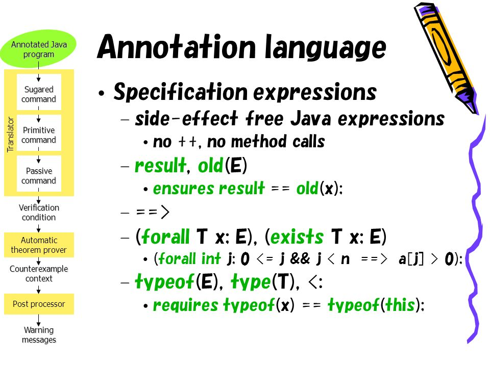 Annotated Java program Verification condition Counterexample context Warning messages Automatic theorem prover Post processor Sugared command Primitive command Passive command Translator Annotation language Specification expressions – side-effect free Java expressions no ++, no method calls – result, old(E) ensures result == old(x); – ==> – (forall T x; E), (exists T x; E) (forall int j; 0 a[j] > 0); – typeof(E), type(T), <: requires typeof(x) == typeof(this);