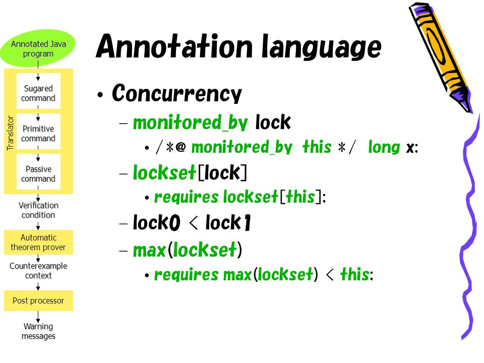 Annotated Java program Verification condition Counterexample context Warning messages Automatic theorem prover Post processor Sugared command Primitive command Passive command Translator Annotation language Concurrency – monitored_by lock /*@ monitored_by this */ long x; – lockset[lock] requires lockset[this]; – lock0 < lock1 – max(lockset) requires max(lockset) < this;