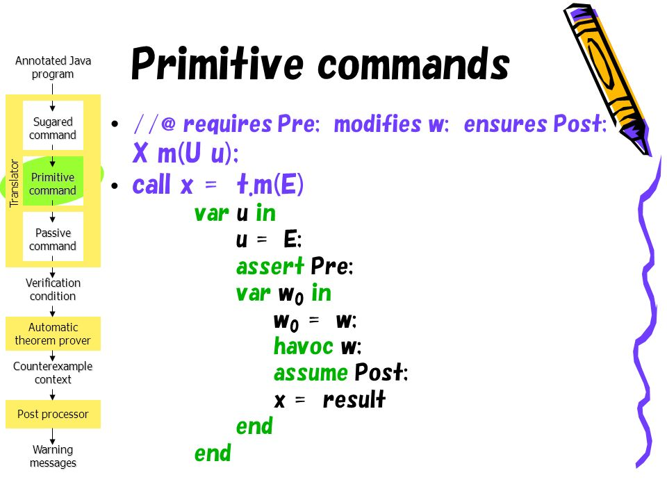Annotated Java program Verification condition Counterexample context Warning messages Automatic theorem prover Post processor Sugared command Primitive command Passive command Translator Primitive commands //@ requires Pre; modifies w; ensures Post; X m(U u); call x = t.m(E) var u in u = E; assert Pre; var w 0 in w 0 = w; havoc w; assume Post; x = result end