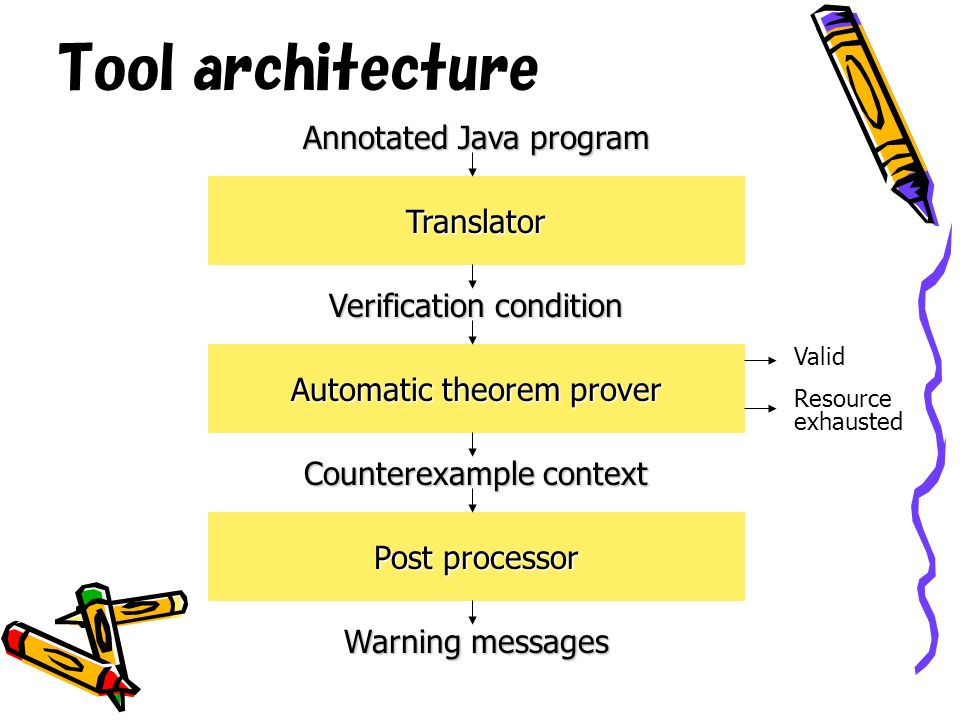Tool architecture Translator Annotated Java program Verification condition Counterexample context Warning messages Automatic theorem prover Post processor Valid Resource exhausted