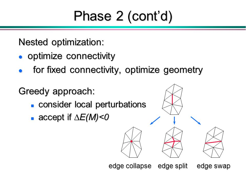 Phase 2 (contd) Nested optimization: l optimize connectivity l for fixed connectivity, optimize geometry edge collapse edge swap edge split Greedy approach: n consider local perturbations accept if E(M)<0 accept if E(M)<0