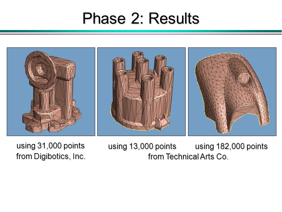 Phase 2: Results using 31,000 points from Digibotics, Inc.