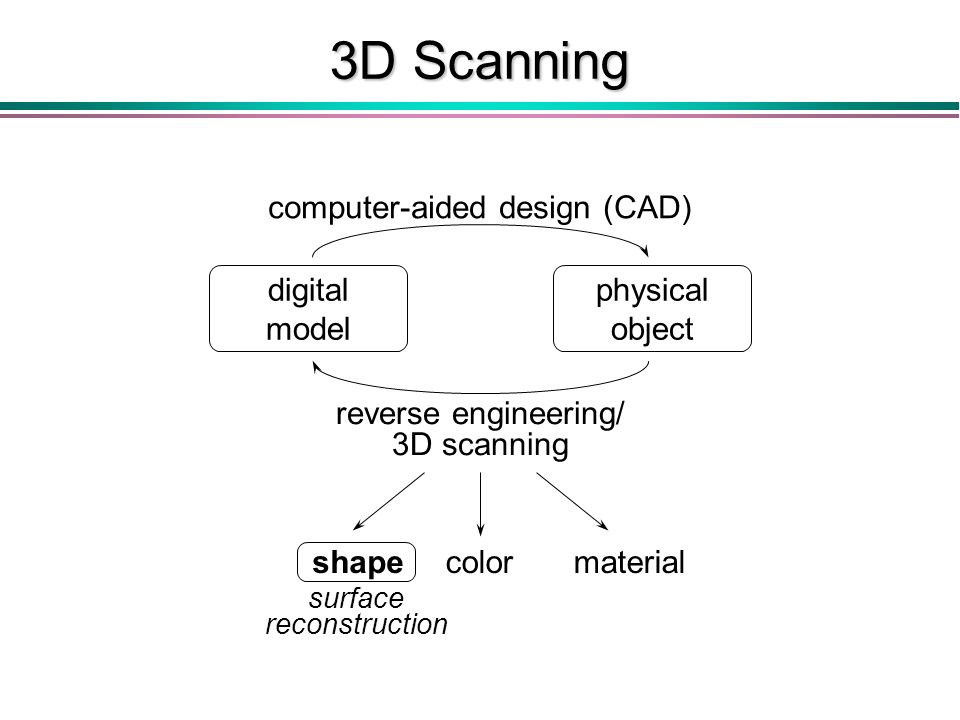 3D Scanning digital model physical object computer-aided design (CAD) reverse engineering/ 3D scanning shapecolormaterial surface reconstruction