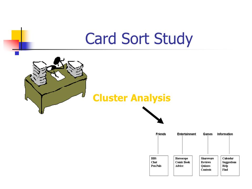 Card Sort Study Cluster Analysis