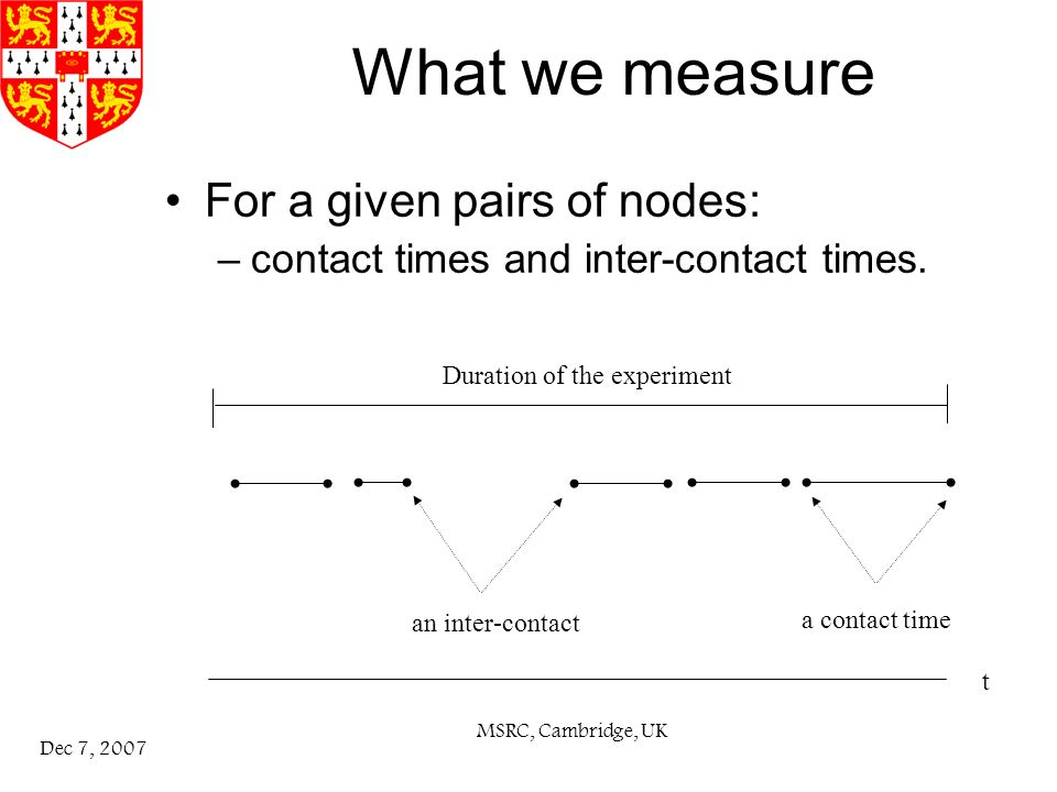 MSRC, Cambridge, UK Dec 7, 2007 What we measure For a given pairs of nodes: –contact times and inter-contact times.