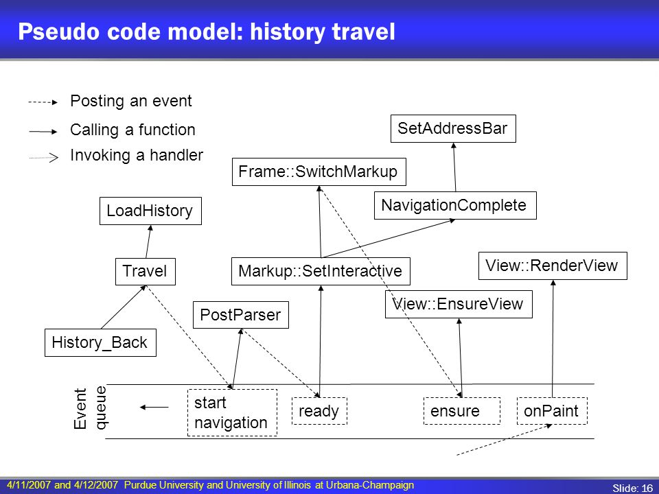 4/11/2007 and 4/12/2007 Purdue University and University of Illinois at Urbana-Champaign Slide: 16 Pseudo code model: history travel start navigation ready PostParser Event queue Markup::SetInteractive NavigationComplete SetAddressBar Frame::SwitchMarkup onPaint View::EnsureView View::RenderView ensure History_Back Travel LoadHistory Posting an event Calling a function Invoking a handler