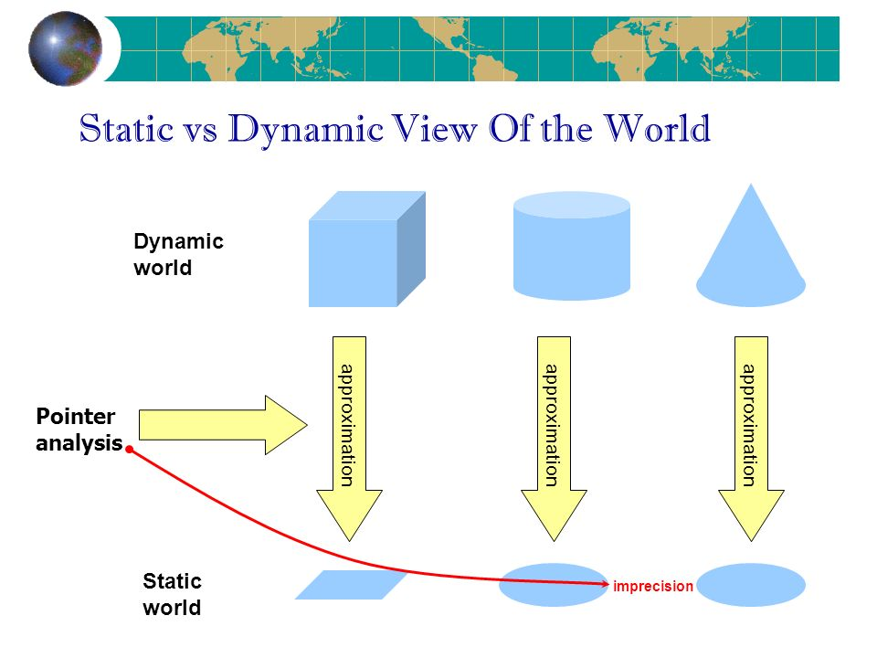 Static vs Dynamic View Of the World approximation imprecision Dynamic world Static world approximation Pointer analysis