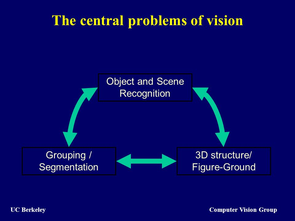 Computer Vision Group UC Berkeley The central problems of vision Grouping / Segmentation 3D structure/ Figure-Ground Object and Scene Recognition
