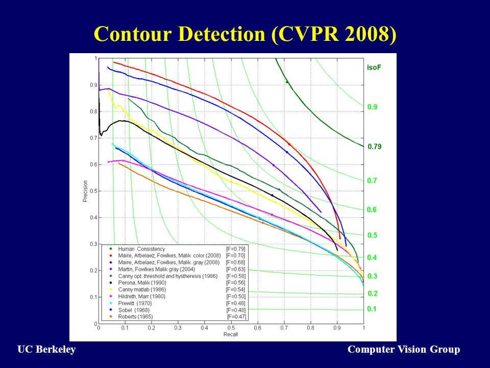 Computer Vision Group UC Berkeley Contour Detection (CVPR 2008)