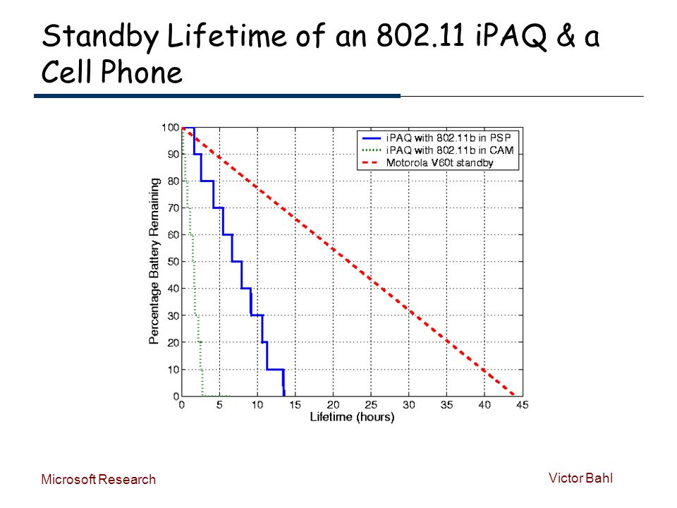 Victor Bahl Microsoft Research Standby Lifetime of an 802.11 iPAQ & a Cell Phone