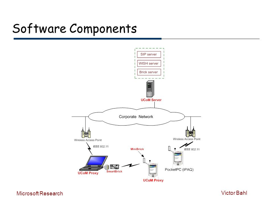 Victor Bahl Microsoft Research Software Components