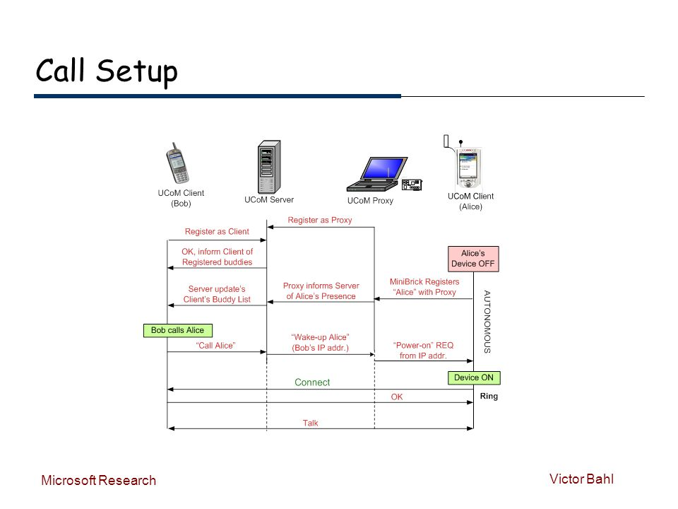 Victor Bahl Microsoft Research Call Setup