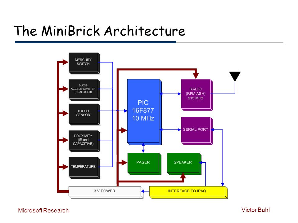Victor Bahl Microsoft Research The MiniBrick Architecture