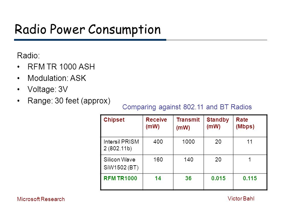 Victor Bahl Microsoft Research Radio Power Consumption Radio: RFM TR 1000 ASH Modulation: ASK Voltage: 3V Range: 30 feet (approx) ChipsetReceive (mW) Transmit (mW) Standby (mW) Rate (Mbps) Intersil PRISM 2 (802.11b) 40010002011 Silicon Wave SiW1502 (BT) 160140201 RFM TR100014360.0150.115 Comparing against 802.11 and BT Radios