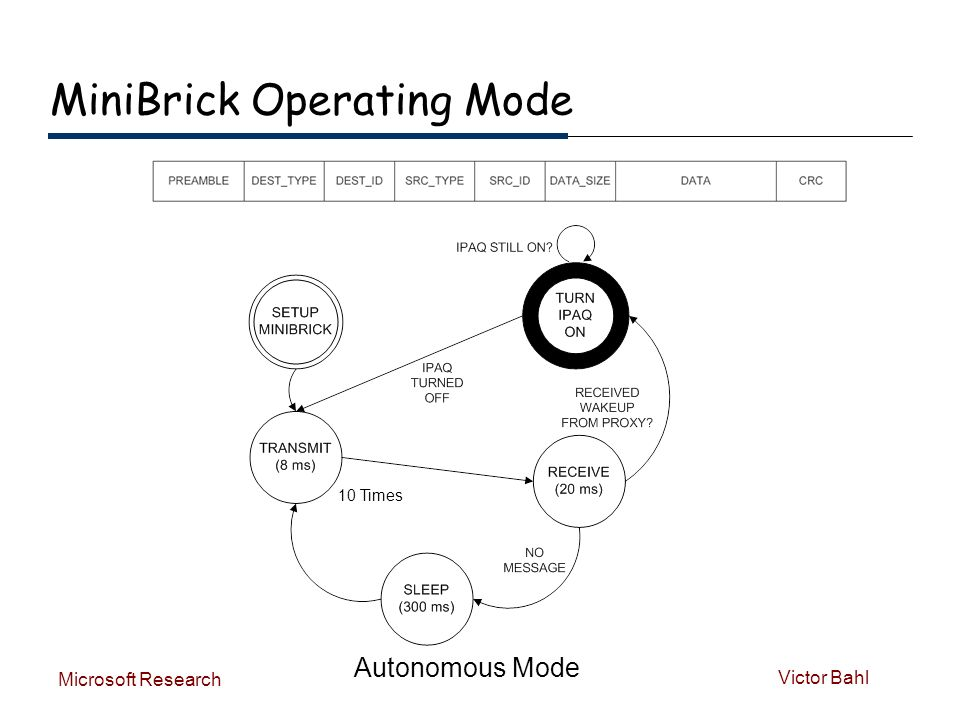 Victor Bahl Microsoft Research MiniBrick Operating Mode Autonomous Mode 10 Times