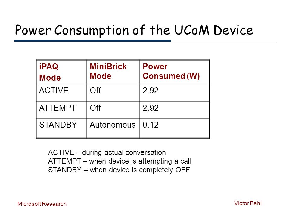 Victor Bahl Microsoft Research Power Consumption of the UCoM Device iPAQ Mode MiniBrick Mode Power Consumed (W) ACTIVEOff2.92 ATTEMPTOff2.92 STANDBYAutonomous0.12 ACTIVE – during actual conversation ATTEMPT – when device is attempting a call STANDBY – when device is completely OFF