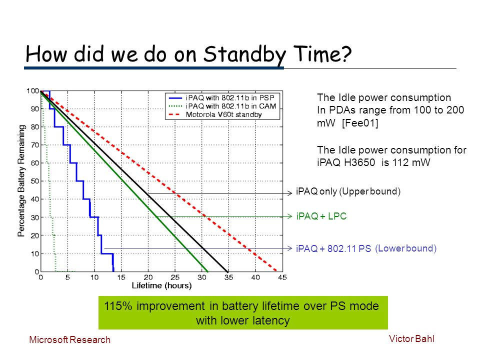 Victor Bahl Microsoft Research How did we do on Standby Time.