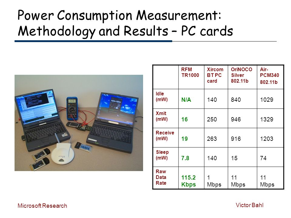 Victor Bahl Microsoft Research Power Consumption Measurement: Methodology and Results – PC cards RFM TR1000 Xircom BT PC card OriNOCO Silver 802.11b Air- PCM340 802.11b Idle (mW) N/A1408401029 Xmit (mW) 162509461329 Receive (mW) 192639161203 Sleep (mW) 7.81401574 Raw Data Rate 115.2 Kbps 1 Mbps 11 Mbps