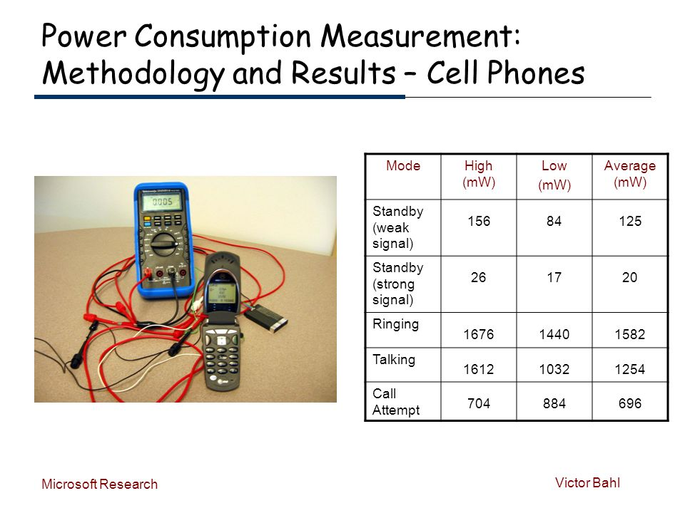 Victor Bahl Microsoft Research Power Consumption Measurement: Methodology and Results – Cell Phones ModeHigh (mW) Low (mW) Average (mW) Standby (weak signal) 15684125 Standby (strong signal) 261720 Ringing 167614401582 Talking 161210321254 Call Attempt 704884696