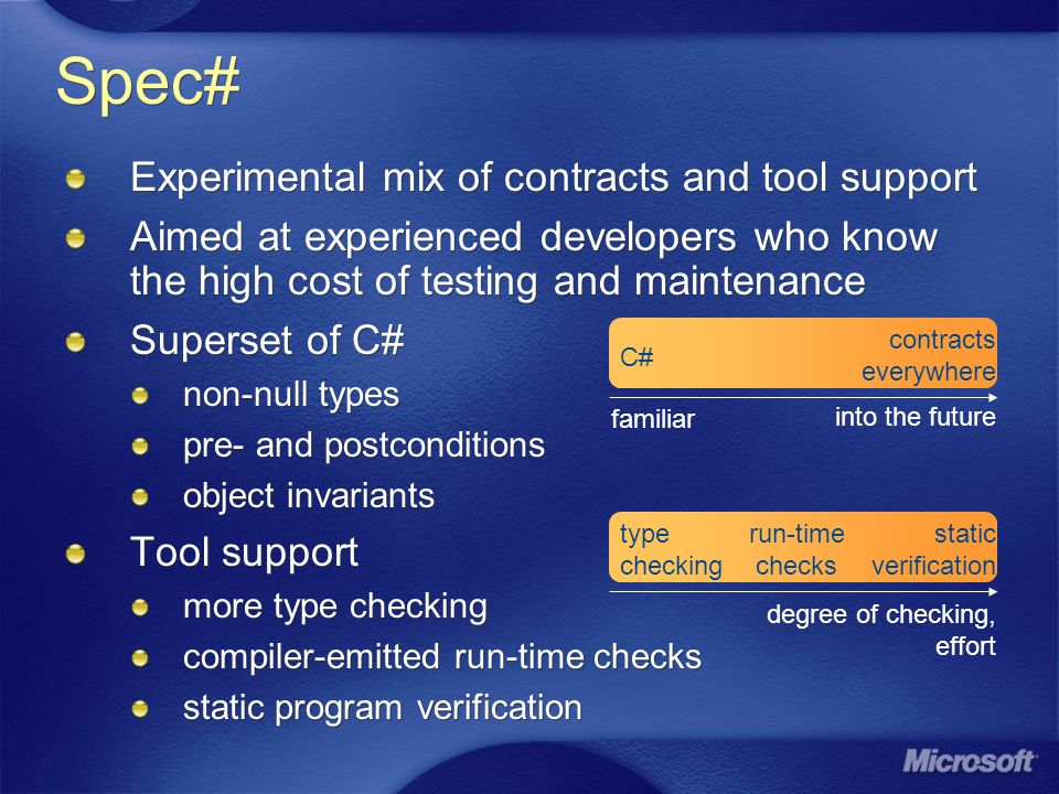 Spec# Experimental mix of contracts and tool support Aimed at experienced developers who know the high cost of testing and maintenance Superset of C# non-null types pre- and postconditions object invariants Tool support more type checking compiler-emitted run-time checks static program verification Experimental mix of contracts and tool support Aimed at experienced developers who know the high cost of testing and maintenance Superset of C# non-null types pre- and postconditions object invariants Tool support more type checking compiler-emitted run-time checks static program verification C# contracts everywhere type checking static verification into the future run-time checks degree of checking, effort familiar