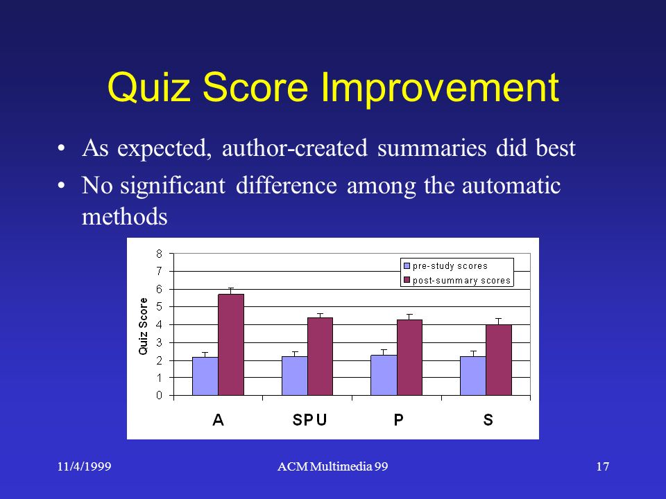 11/4/1999ACM Multimedia 9917 Quiz Score Improvement As expected, author-created summaries did best No significant difference among the automatic methods