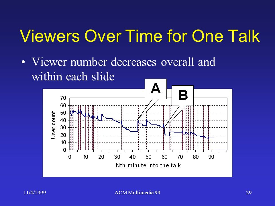 11/4/1999ACM Multimedia 9929 Viewers Over Time for One Talk Viewer number decreases overall and within each slide