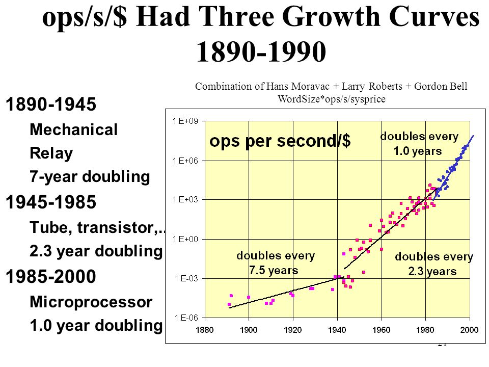 21 ops/s/$ Had Three Growth Curves 1890-1990 1890-1945 Mechanical Relay 7-year doubling 1945-1985 Tube, transistor,..
