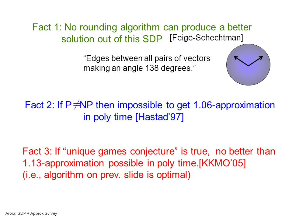 Arora: SDP + Approx Survey Surely this bizarre algorithm is not the right way to solve max cut