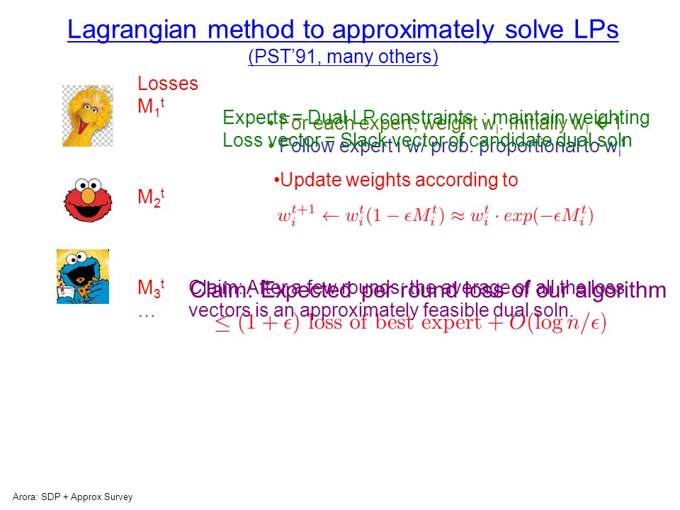 Weighted Majority Algorithm (LW94) Arora: SDP + Approx Survey For each expert, weight w i.