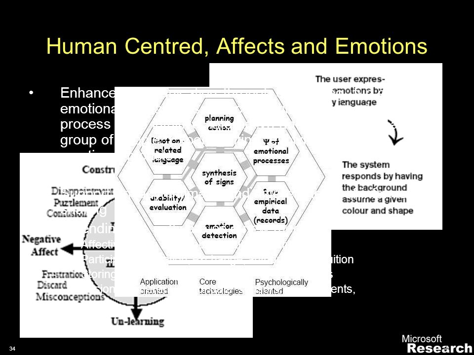 33 Human Centred, Affects and Emotions Enhance communication through compelling, fun and emotional interactions with computing (Mobile devices, Robotics) Seeking to make the process more intuitive, interactive and appealing to a wider group of people.